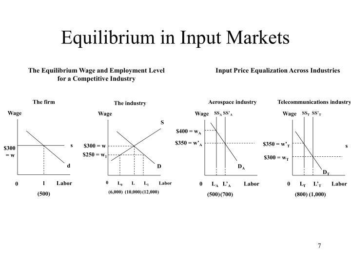 Equilibrium in Input Markets