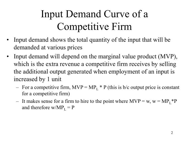 Input demand curve of a competitive firm