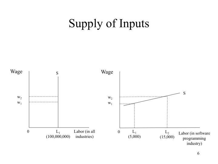 Supply of Inputs
