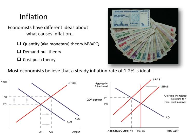 a discussion on the keynesian monetarist and cost push theory of inflation