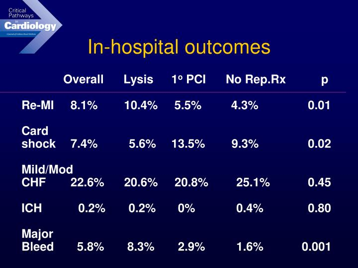 In-hospital outcomes