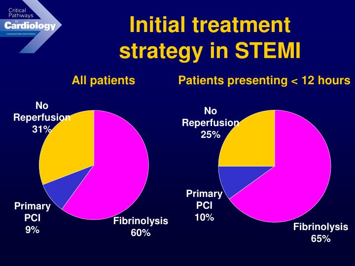 Initial treatment strategy in STEMI