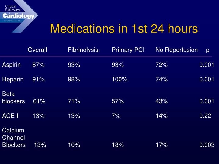Medications in 1st 24 hours