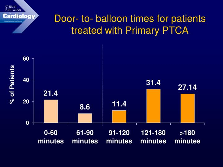 Door- to- balloon times for patients