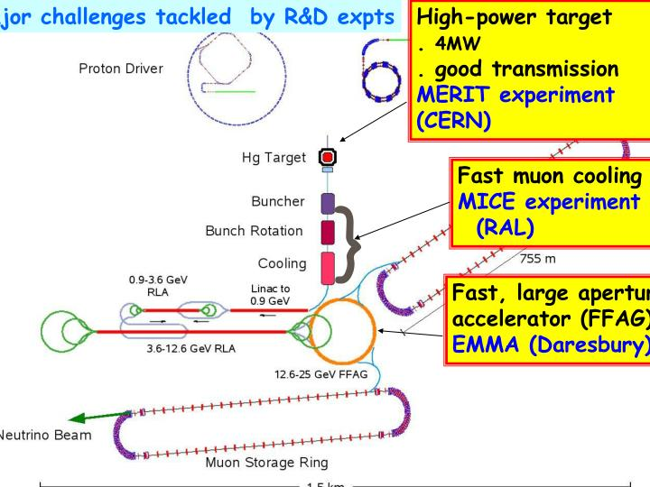 Major challenges tackled  by R&D expts