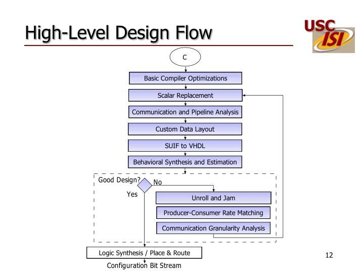 High-Level Design Flow