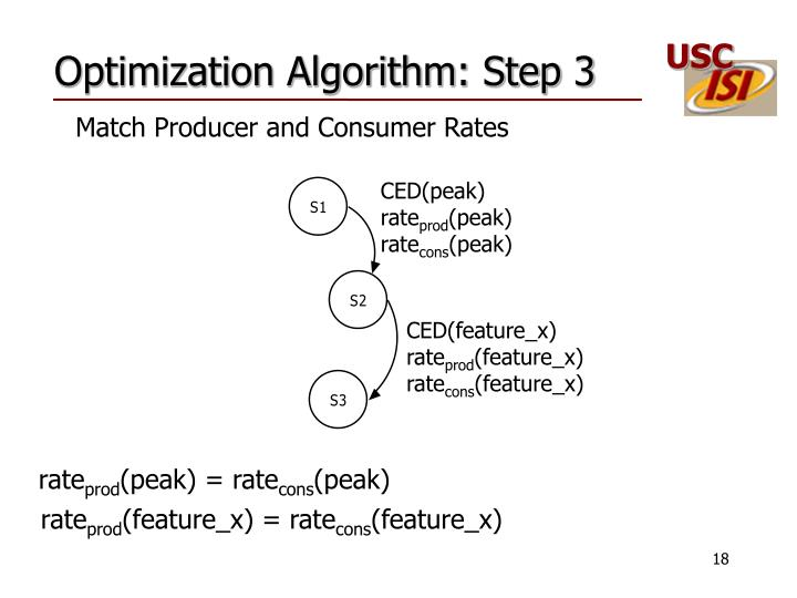 Optimization Algorithm: Step 3