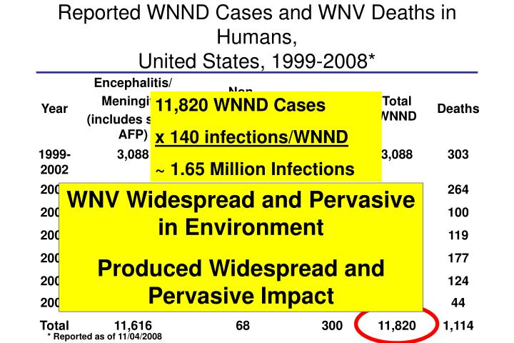 11,820 WNND Cases