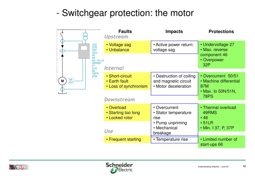 PPT - Understanding electrical networks to enhance their protection