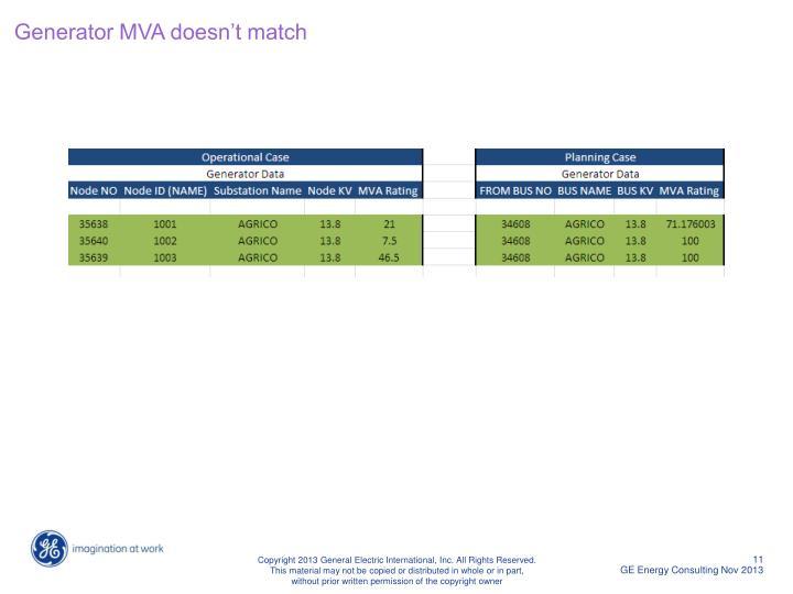 Generator MVA doesn't match