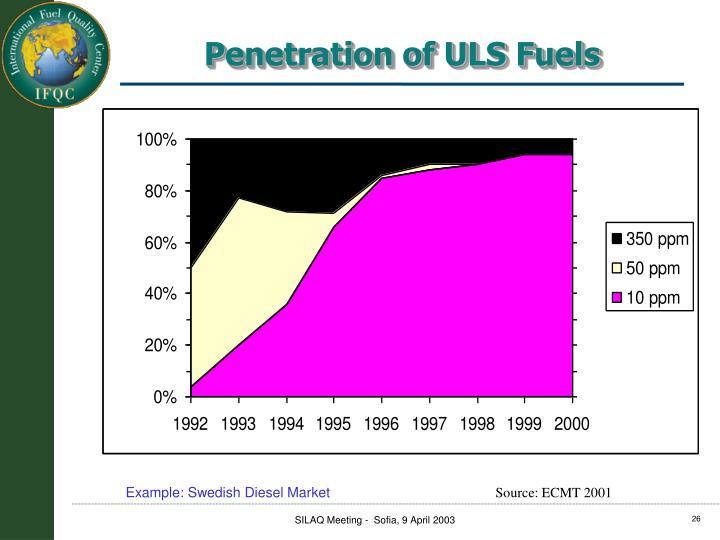 Penetration of ULS Fuels