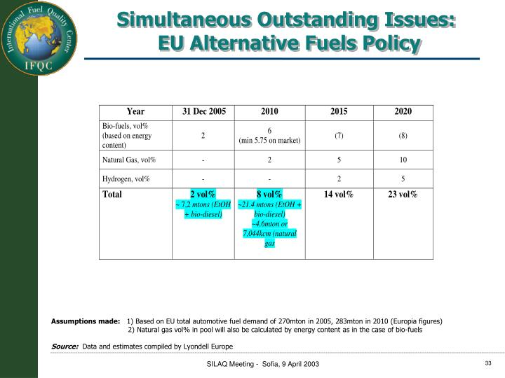 Simultaneous Outstanding Issues: