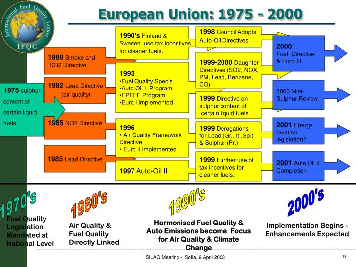 European Union: 1975 - 2000