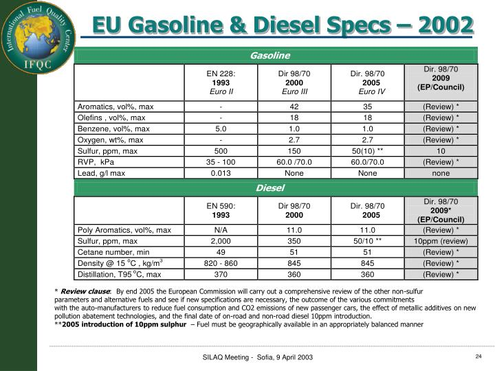 EU Gasoline & Diesel Specs – 2002