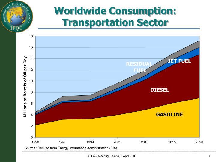 Worldwide Consumption:
