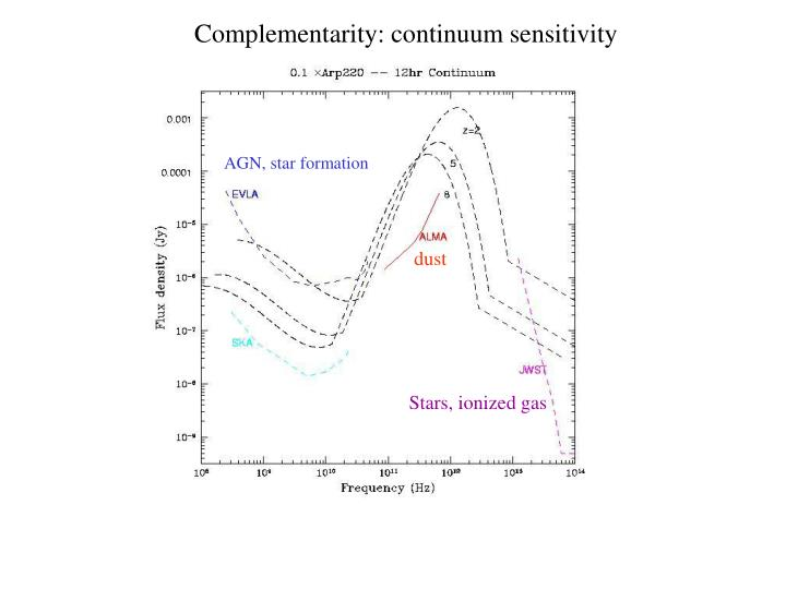 Complementarity: continuum sensitivity