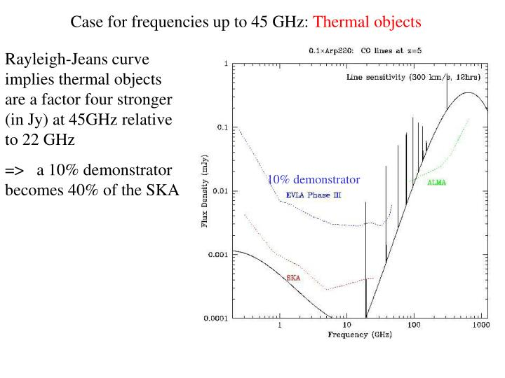 Case for frequencies up to 45 GHz: