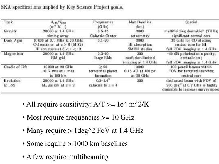 All require sensitivity: A/T >= 1e4 m^2/K