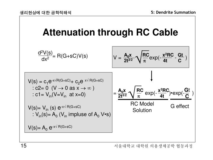Attenuation through RC Cable