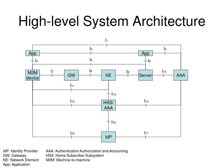 High-level System Architecture
