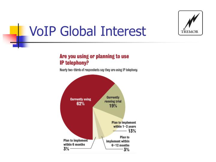 VoIP Global Interest