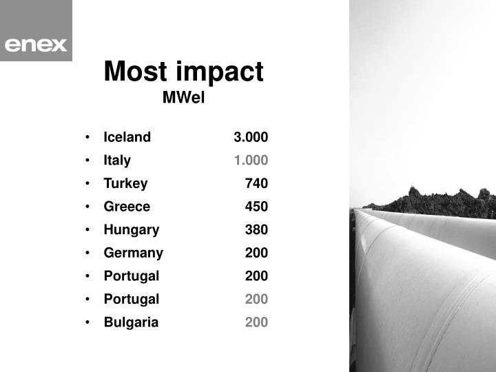 Most impact