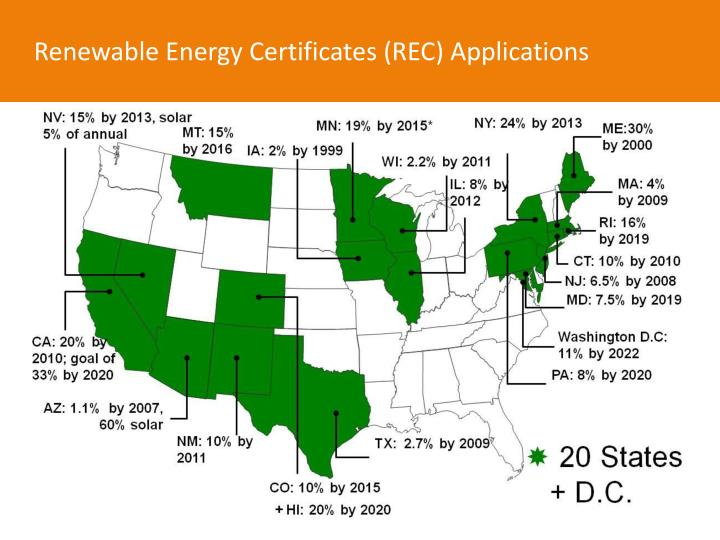 Renewable Energy Certificates (REC) Applications