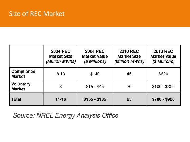 Size of REC Market