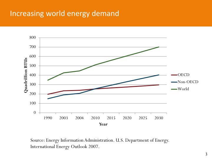 Increasing world energy demand