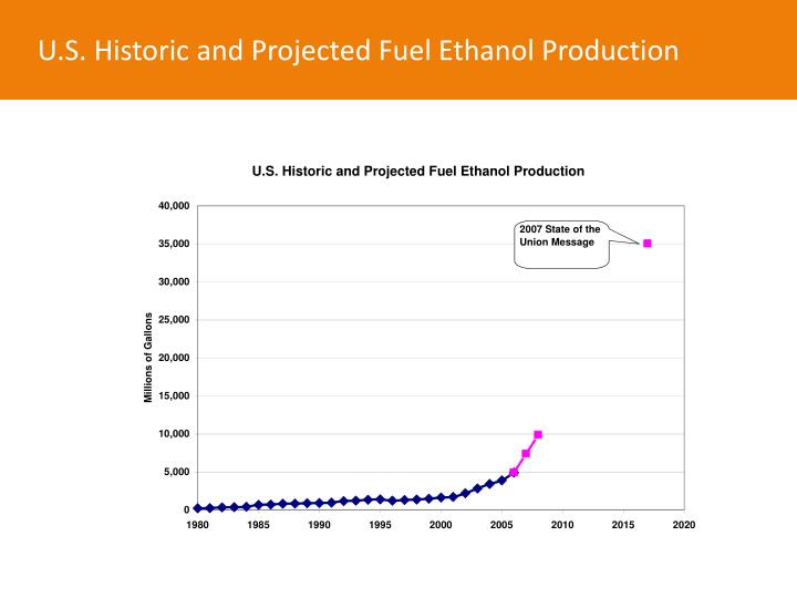 U.S. Historic and Projected Fuel Ethanol Production