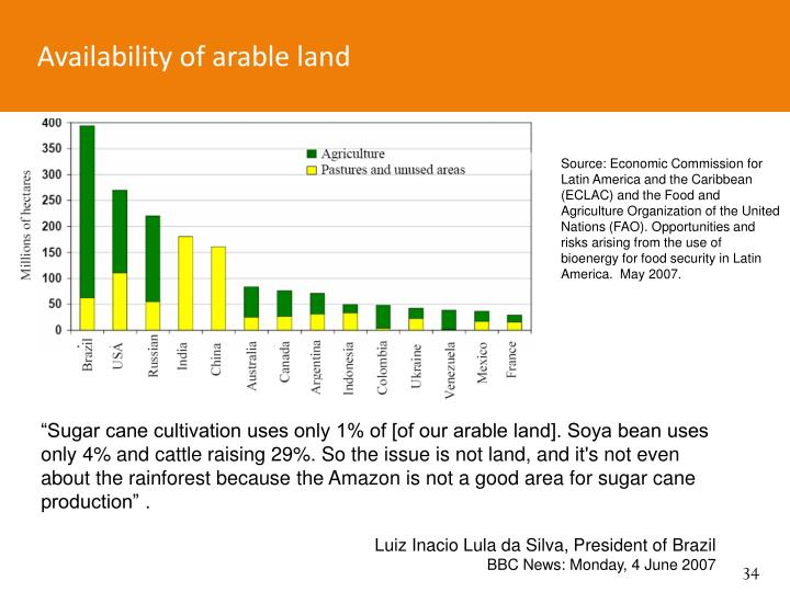 Availability of arable land