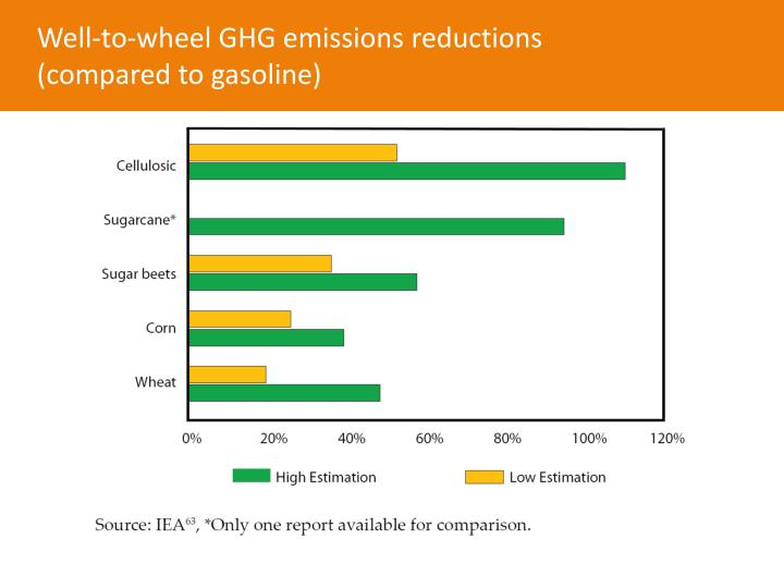 Well-to-wheel GHG emissions reductions