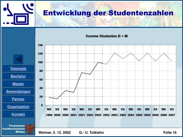 Entwicklung der Studentenzahlen