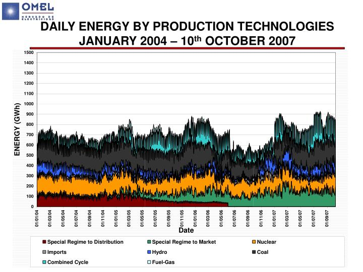 DAILY ENERGY BY PRODUCTION TECHNOLOGIES