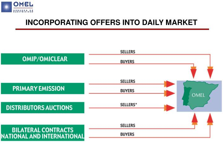 INCORPORATING OFFERS INTO DAILY MARKET