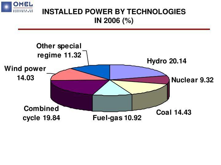 INSTALLED POWER BY TECHNOLOGIES