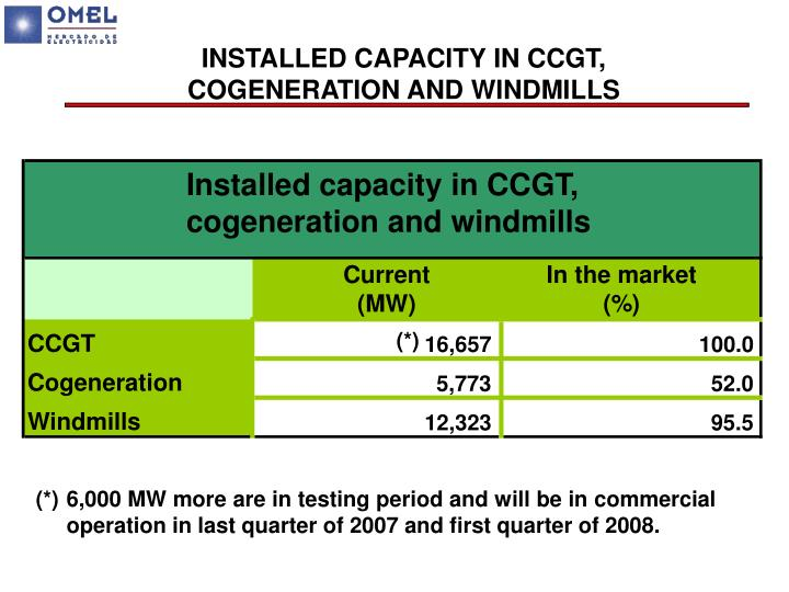 INSTALLED CAPACITY IN CCGT,