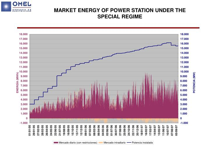 MARKET ENERGY OF POWER STATION UNDER THE SPECIAL REGIME