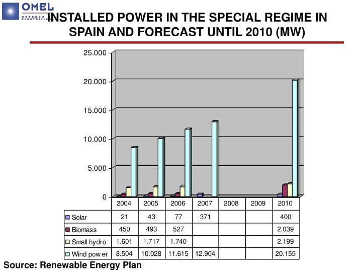 INSTALLED POWER IN THE SPECIAL REGIME IN SPAIN AND FORECAST UNTIL 2010 (MW)