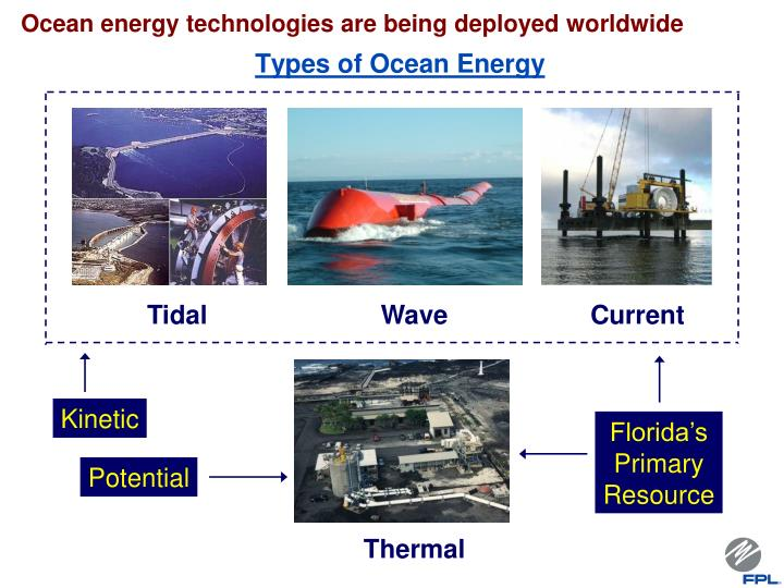 Ocean energy technologies are being deployed worldwide