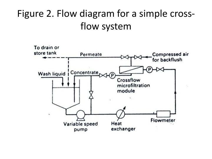 Figure 2. Flow diagram for a simple cross-flow system