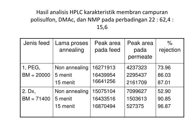 Hasil analisis HPLC karakteristik membran campuran polisulfon, DMAc, dan NMP pada perbadingan 22 : 62,4 : 15,6