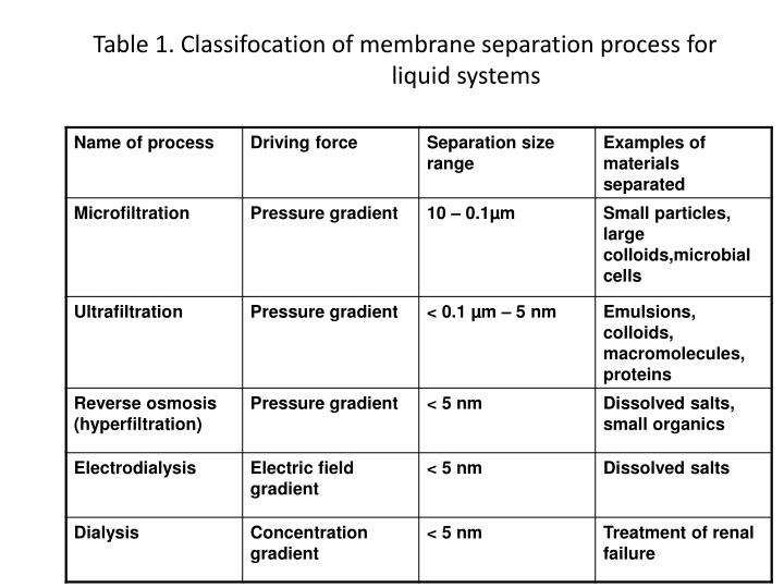 Table 1. Classifocation of membrane separation process for liquid systems