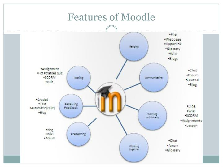 Features of Moodle