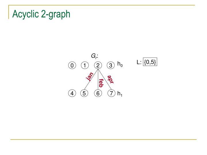 Acyclic 2-graph