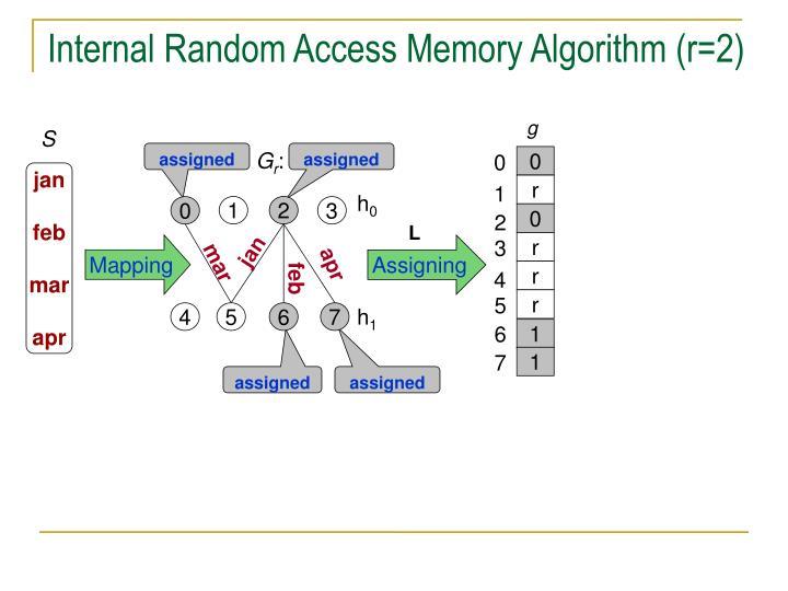 Internal Random Access Memory Algorithm (r=2)