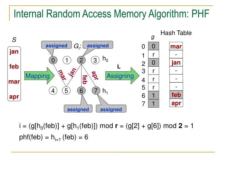 Internal Random Access Memory Algorithm: PHF