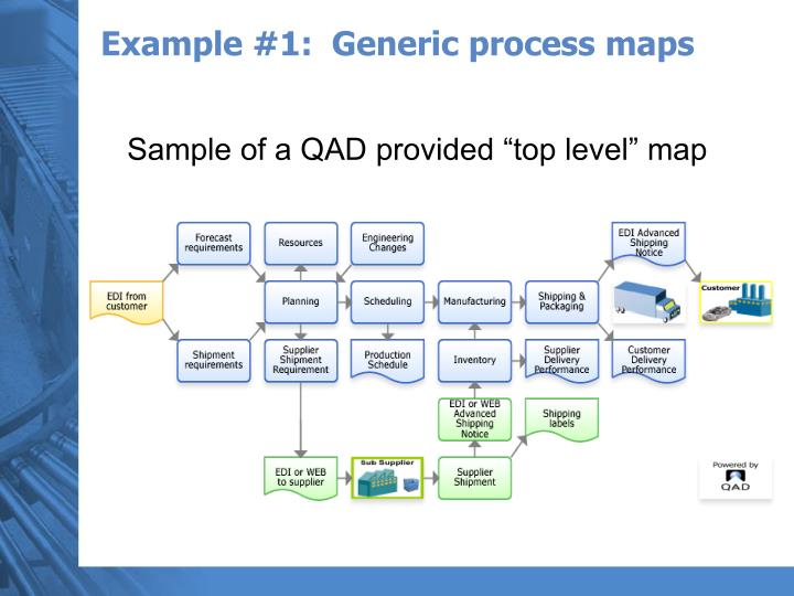 Example #1:  Generic process maps