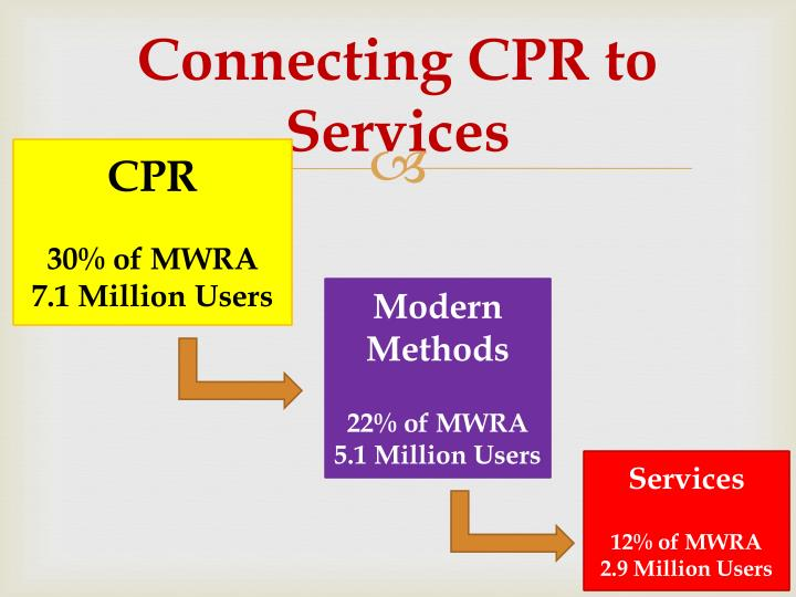 Connecting CPR to Services