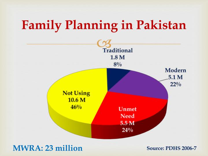 Family Planning in Pakistan